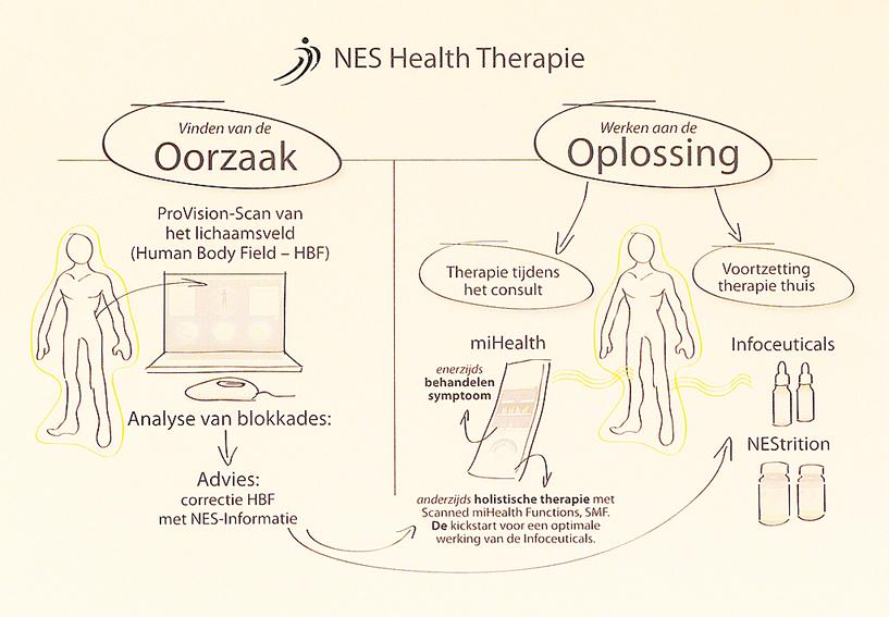 NES Health therapie-1